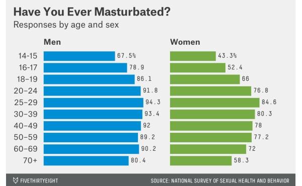 Why do men masturbate
